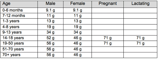 Protein Rda Chart - Image result for uk rda table protein