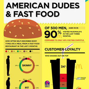 Fast Food Consumption