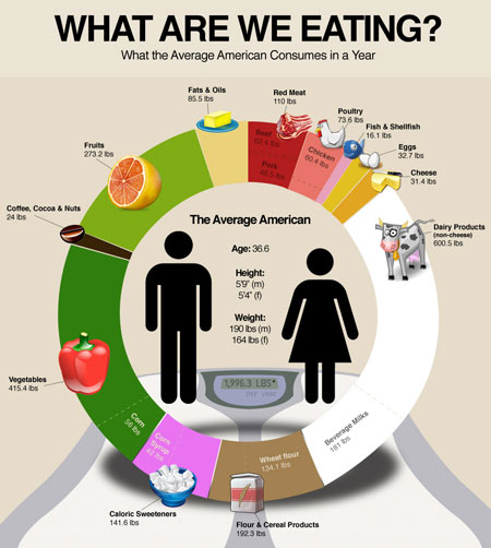 Average Yearly Food Consumption