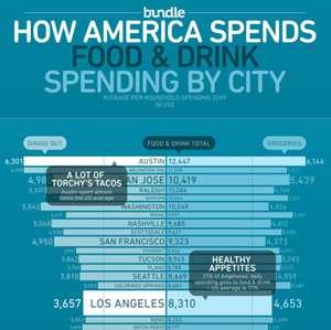 food-drink-spending