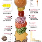 The Economics Of America's Favorite Food