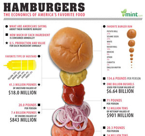 Hamburgers - America's Favorite Food