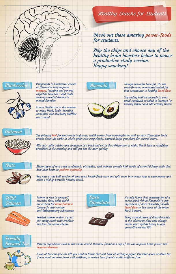 Healthy Snacks For Students