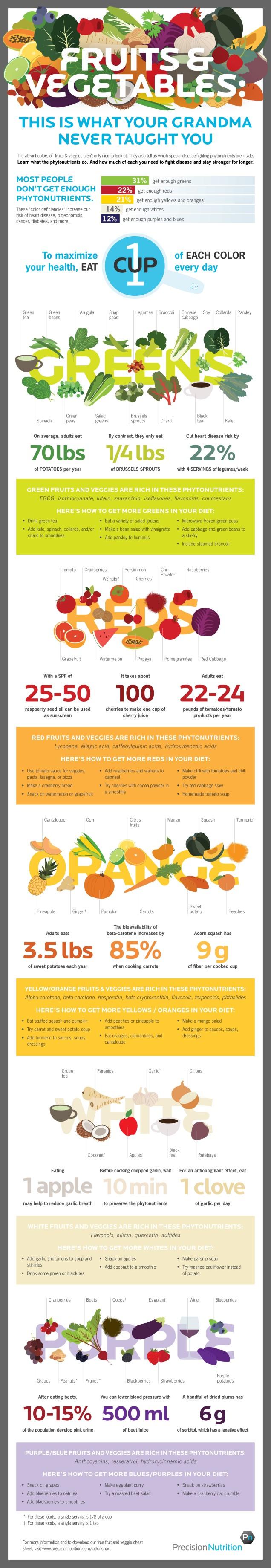 Phytonutrient Nutrition
