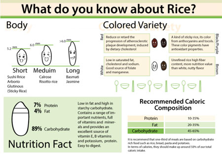 Rice Consumption