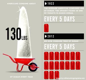 refined sugar consumption