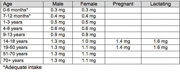 vitamin-b2-riboflavin