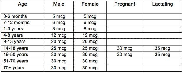Biotin Nutrition Factsheet