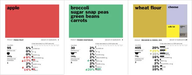 New FDA Nutritional Facts Labels