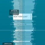 What America Spends on Food and Drink