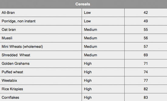List Of Foods That Have A High Glycemic Index