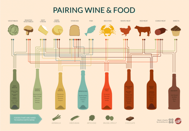 pairing-wines
