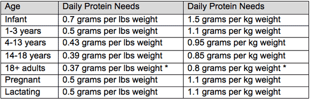 Calculate Protein Needs