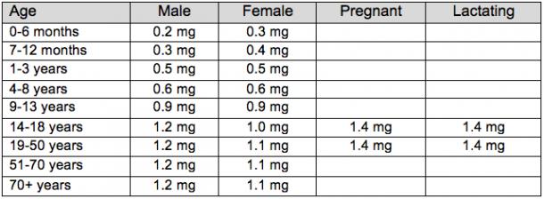 vitamin-b1 Thiamine